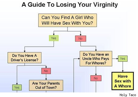 your to Best virginity lose age